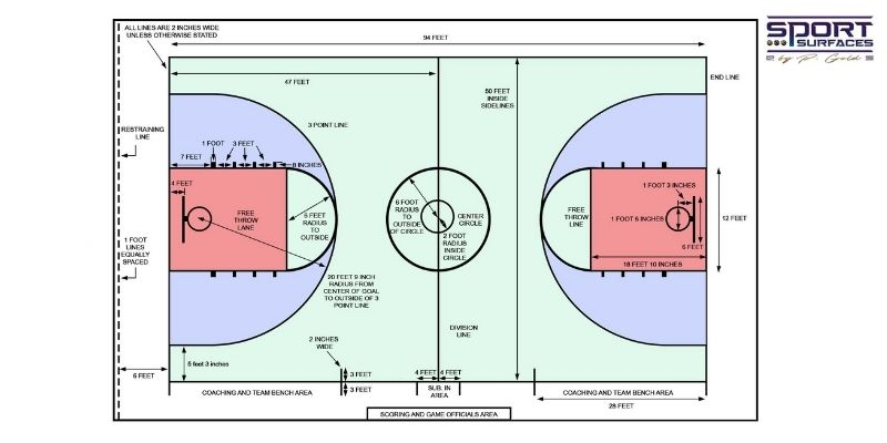 Dimensions of Basketball Court